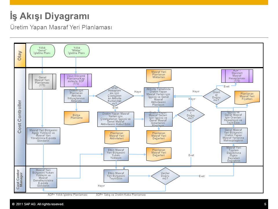 ©2011 SAP AG. All rights reserved.5 Hayır İş Akışı Diyagramı Üretim Yapan Masraf Yeri Planlaması Cost Center Manager Olay Cost Controller Veriler Doğr