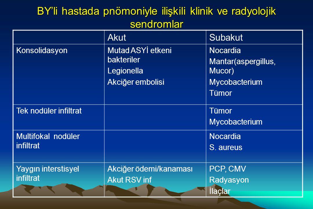 BY'li hastada pnömoniyle ilişkili klinik ve radyolojik sendromlar AkutSubakut KonsolidasyonMutad ASYİ etkeni bakteriler Legionella Akciğer embolisi No