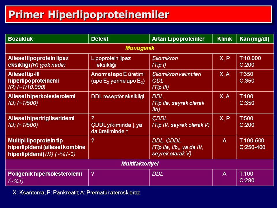 BozuklukDefektArtan LipoproteinlerKlinikKan (mg/dl) Monogenik Ailesel lipoprotein lipaz eksikliği (R) (çok nadir) Lipoprotein lipaz eksikliği Şilomikron (Tip I) X, PT:10.000 C:200 Ailesel tip-III hiperlipoproteinemi (R) (~1/10.000) Anormal apo E üretimi (apo E 3 yerine apo E 2 ) Şilomikron kalıntıları ODL (Tip III) X, AT:350 C:350 Ailesel hiperkolesterolemi (D) (~1/500) DDL reseptör eksikliğiDDL (Tip IIa, seyrek olarak IIb) X, AT:100 C:350 Ailesel hipertrigliseridemi (D) (~1/500) .