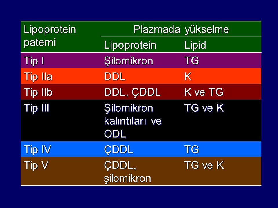 Lipoprotein paterni Plazmada yükselme LipoproteinLipid Tip I ŞilomikronTG Tip IIa DDLK Tip IIb DDL, ÇDDL K ve TG Tip III Şilomikron kalıntıları ve ODL