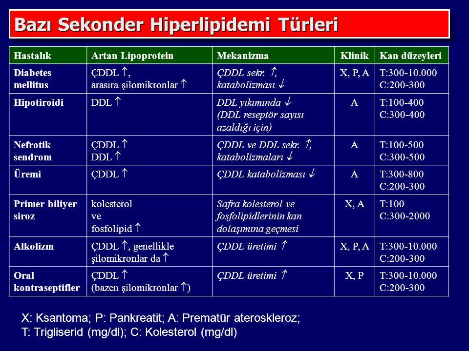 HastalıkArtan LipoproteinMekanizmaKlinikKan düzeyleri Diabetes mellitus ÇDDL , arasıra şilomikronlar  ÇDDL sekr. , katabolizması  X, P, AT:300-10.