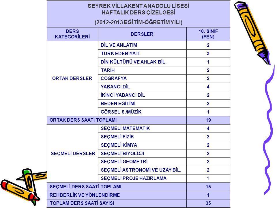 SEYREK VİLLAKENT ANADOLU LİSESİ HAFTALIK DERS ÇİZELGESİ (2012-2013 EĞİTİM-ÖĞRETİM YILI) DERS KATEGORİLERİ DERSLER 10. SINIF (FEN) ORTAK DERSLER DİL VE