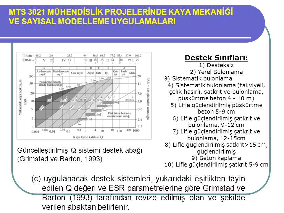 MTS 3021 MÜHENDİSLİK PROJELERİNDE KAYA MEKANİĞİ VE SAYISAL MODELLEME UYGULAMALARI Güncelleştirilmiş Q sistemi destek abağı (Grimstad ve Barton, 1993)