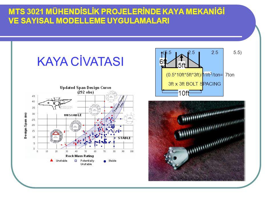 MTS 3021 MÜHENDİSLİK PROJELERİNDE KAYA MEKANİĞİ VE SAYISAL MODELLEME UYGULAMALARI (5.5 2.5 2.5 5.5) 6ft 10ft 3ft x 3ft BOLT SPACING (0.5*10ft*5ft*3ft)