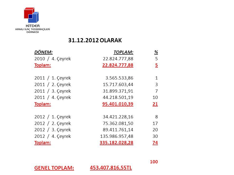 31.12.2012 OLARAK DÖNEM:TOPLAM:% 2010 / 4. Çeyrek22.824.777,885 Toplam:22.824.777,885 2011 / 1.