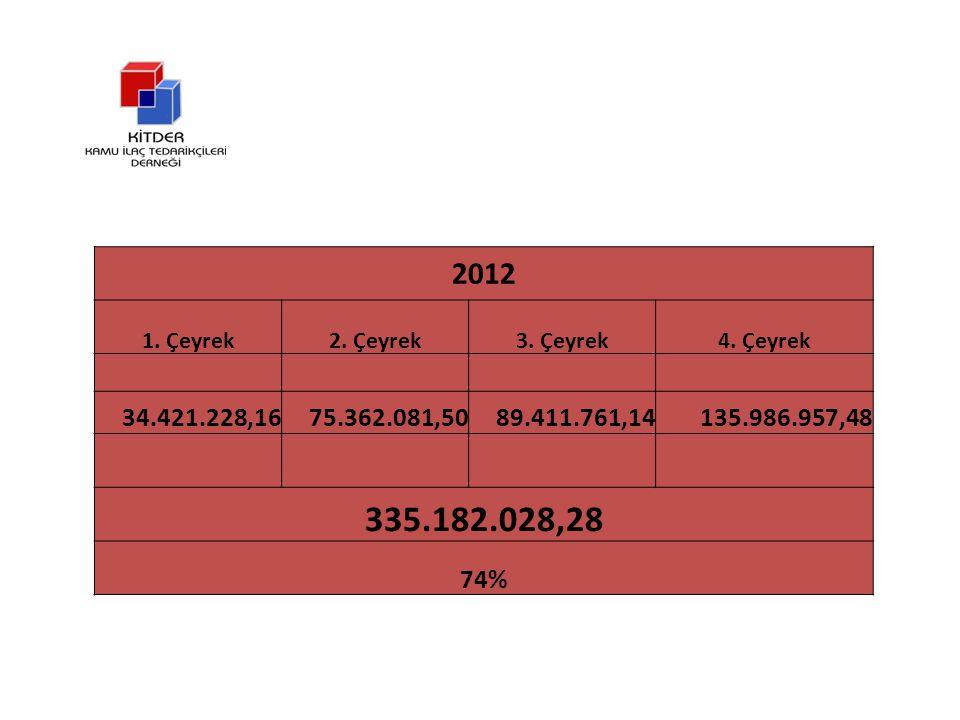 DERNEĞİMİZ ÜYELERİNİN VADESİ GEÇEN TOPLAM ALACAĞI: 453.407.816,55 TL