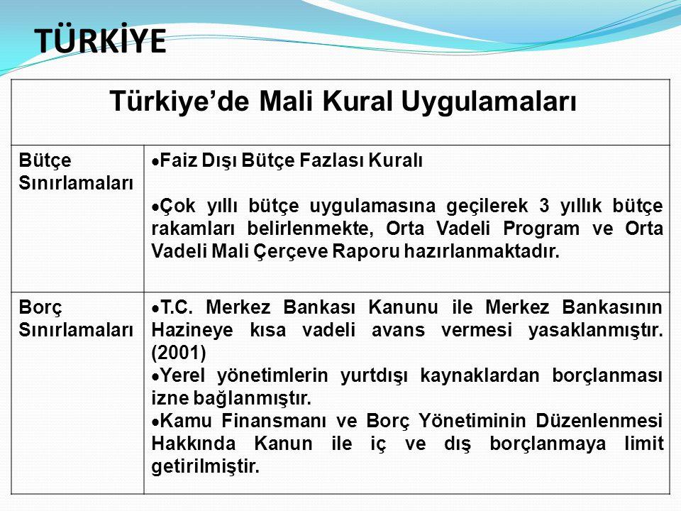 Türkiye'de Mali Kural Hakkında Son Gelişmeler Orta Vadeli Program – (2009-2011) İlk defa mali kural ifadesi yer almaktadır.