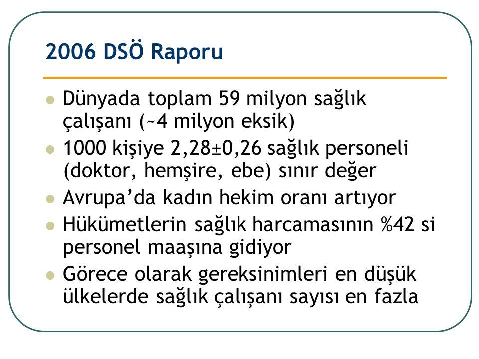 2006 DSÖ Raporu Dünyada toplam 59 milyon sağlık çalışanı (~4 milyon eksik) 1000 kişiye 2,28±0,26 sağlık personeli (doktor, hemşire, ebe) sınır değer A