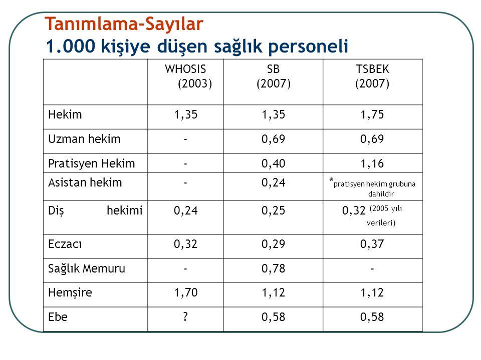 WHOSIS (2003) SB (2007) TSBEK (2007) Hekim1,35 1,75 Uzman hekim-0,69 Pratisyen Hekim-0,401,16 Asistan hekim-0,24* pratisyen hekim grubuna dahildir Diş