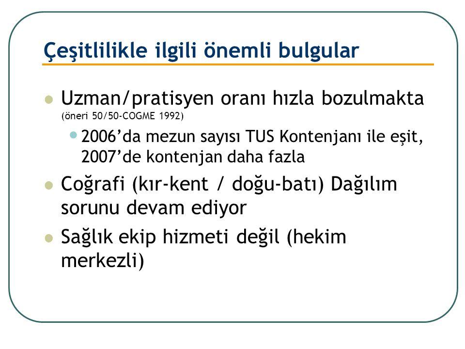 Çeşitlilikle ilgili önemli bulgular Uzman/pratisyen oranı hızla bozulmakta (öneri 50/50-COGME 1992) 2006'da mezun sayısı TUS Kontenjanı ile eşit, 2007