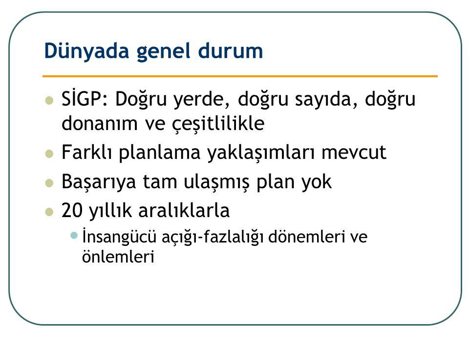 Dünyada genel durum SİGP: Doğru yerde, doğru sayıda, doğru donanım ve çeşitlilikle Farklı planlama yaklaşımları mevcut Başarıya tam ulaşmış plan yok 2