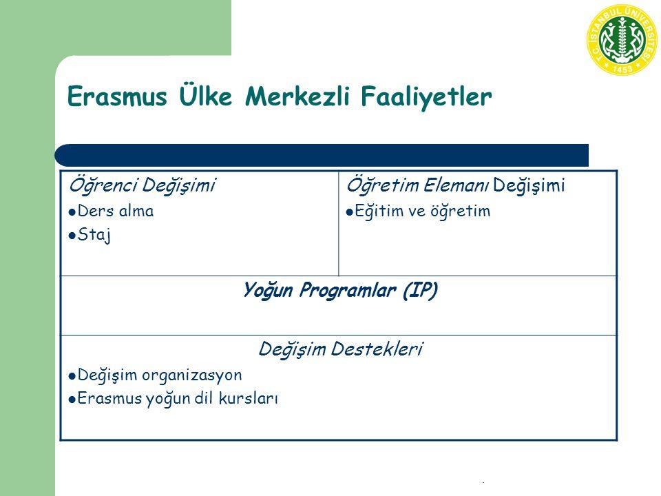Koordinatörler Toplantısı - 29 Kasım 2007 Erasmus Ülke Merkezli Faaliyetler Öğrenci Değişimi Ders alma Staj Öğretim Elemanı Değişimi Eğitim ve öğretim Yoğun Programlar (IP) Değişim Destekleri Değişim organizasyon Erasmus yoğun dil kursları