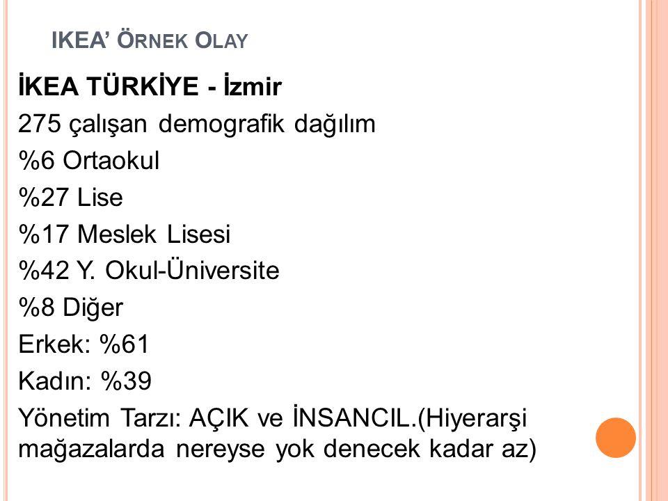 IKEA' Ö RNEK O LAY İKEA TÜRKİYE - İzmir 275 çalışan demografik dağılım %6 Ortaokul %27 Lise %17 Meslek Lisesi %42 Y. Okul-Üniversite %8 Diğer Erkek: %