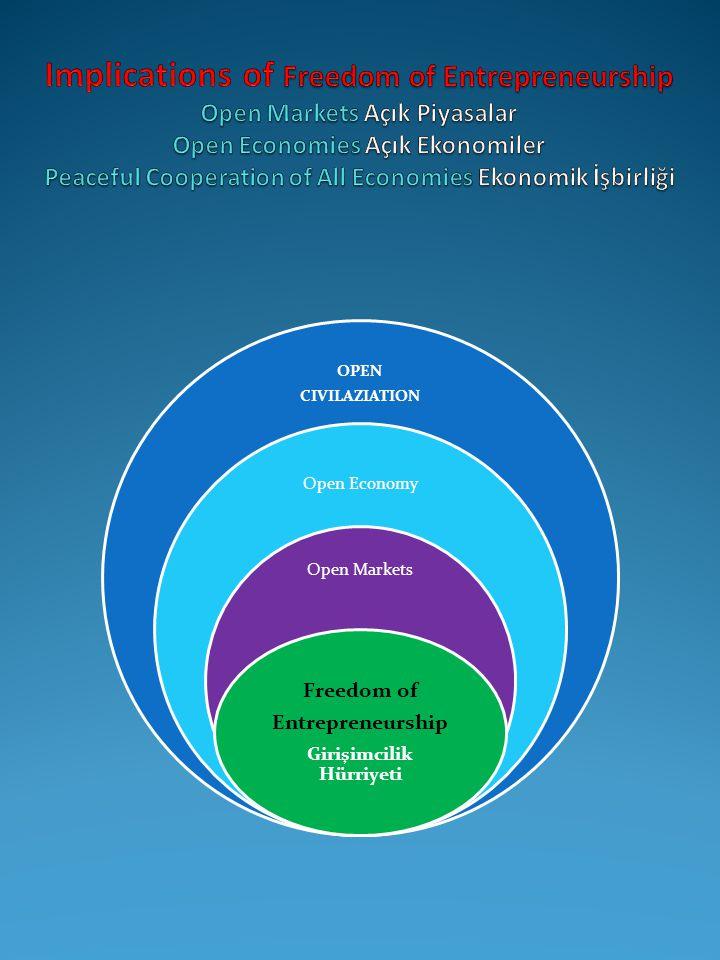 OPEN CIVILAZIATION Open Economy Open Markets Freedom of Entrepreneurship Girişimcilik Hürriyeti