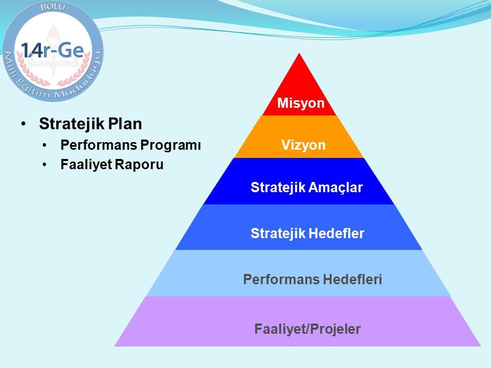 Misyon Vizyon Stratejik Amaçlar Stratejik Hedefler Performans Hedefleri Faaliyet/Projeler Stratejik Plan Performans Programı Faaliyet Raporu