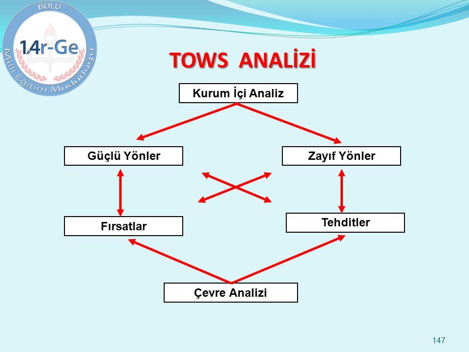 147 TOWS ANALİZİ Kurum İçi Analiz Güçlü YönlerZayıf Yönler Fırsatlar Tehditler Çevre Analizi