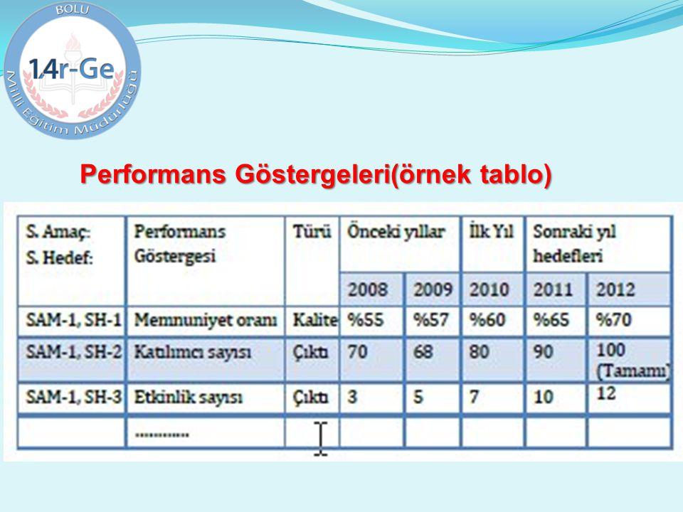 Performans Göstergeleri(örnek tablo)