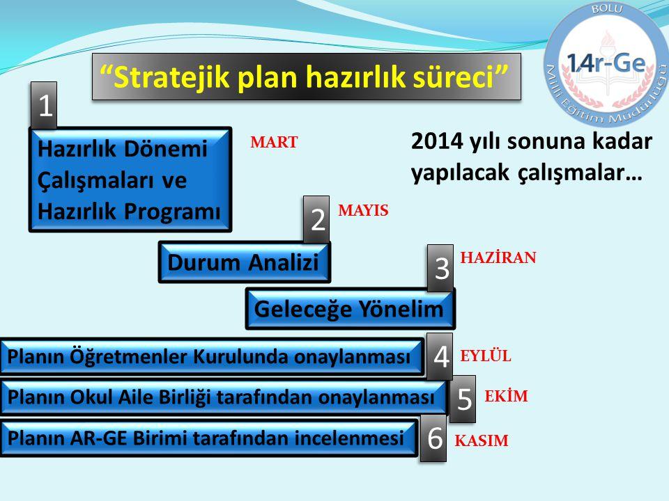 """""""Stratejik plan hazırlık süreci"""" Hazırlık Dönemi Çalışmaları ve Hazırlık Programı Durum Analizi 1 1 2 2 Geleceğe Yönelim 3 3 2014 yılı sonuna kadar ya"""