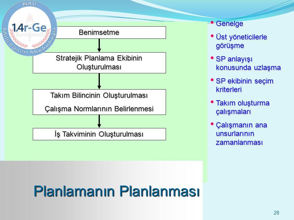 28 Benimsetme Stratejik Planlama Ekibinin Oluşturulması Takım Bilincinin Oluşturulması Çalışma Normlarının Belirlenmesi İş Takviminin Oluşturulması Ge