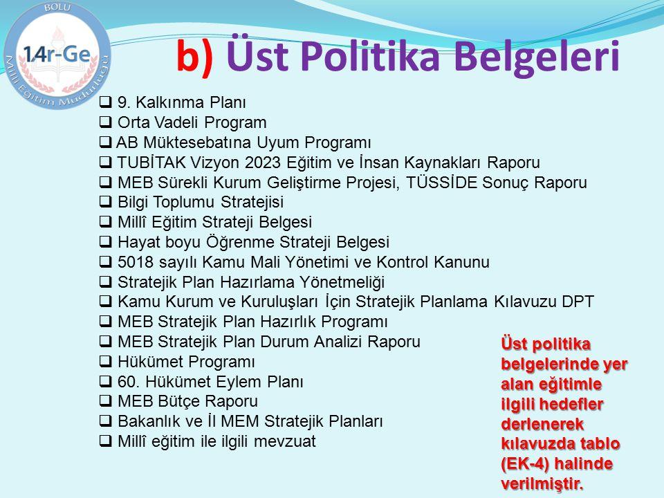 b) Üst Politika Belgeleri  9. Kalkınma Planı  Orta Vadeli Program  AB Müktesebatına Uyum Programı  TUBİTAK Vizyon 2023 Eğitim ve İnsan Kaynakları