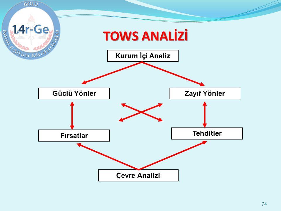 74 TOWS ANALİZİ Kurum İçi Analiz Güçlü YönlerZayıf Yönler Fırsatlar Tehditler Çevre Analizi