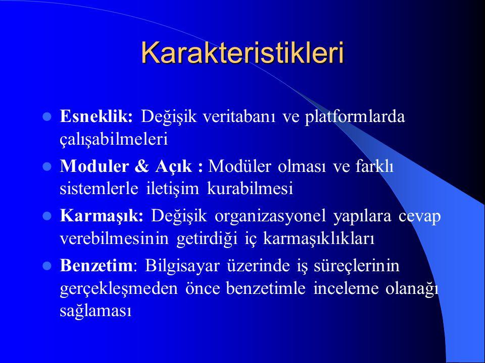Karakteristikleri Esneklik: Değişik veritabanı ve platformlarda çalışabilmeleri Moduler & Açık : Modüler olması ve farklı sistemlerle iletişim kurabil