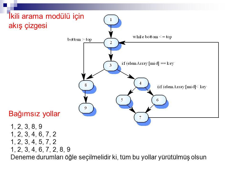 İkili arama modülü için akış çizgesi 1, 2, 3, 8, 9 1, 2, 3, 4, 6, 7, 2 1, 2, 3, 4, 5, 7, 2 1, 2, 3, 4, 6, 7, 2, 8, 9 Deneme durumları öğle seçilmelidi