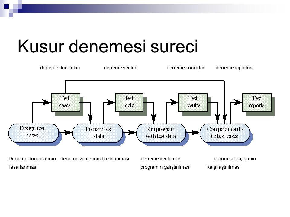 Birim Denemesi: Ayrı-ayrı program bileşenlerinin denenmesi Genelde bileşenin geliştiricisi sorumludur (kritik sistemler dışında) Denemeler geliştiricinin deneyimlerine dayanmaktadır Amaç: Altsistemlerin doğru kodlaştırıldığının ve gereken işlevleri yerine getirdiğinin doğrulanması