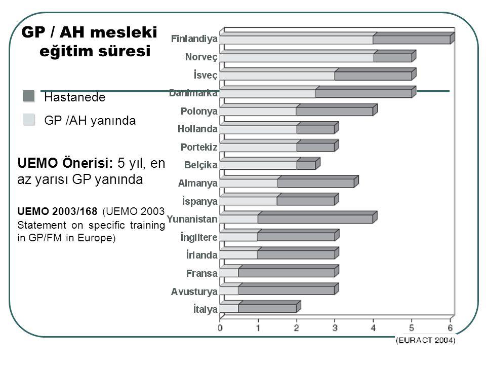 GP / AH mesleki eğitim süresi ■ ■ Hastanede ■ ■ GP /AH yanında UEMO Önerisi: 5 yıl, en az yarısı GP yanında UEMO 2003/168 (UEMO 2003 Statement on spec