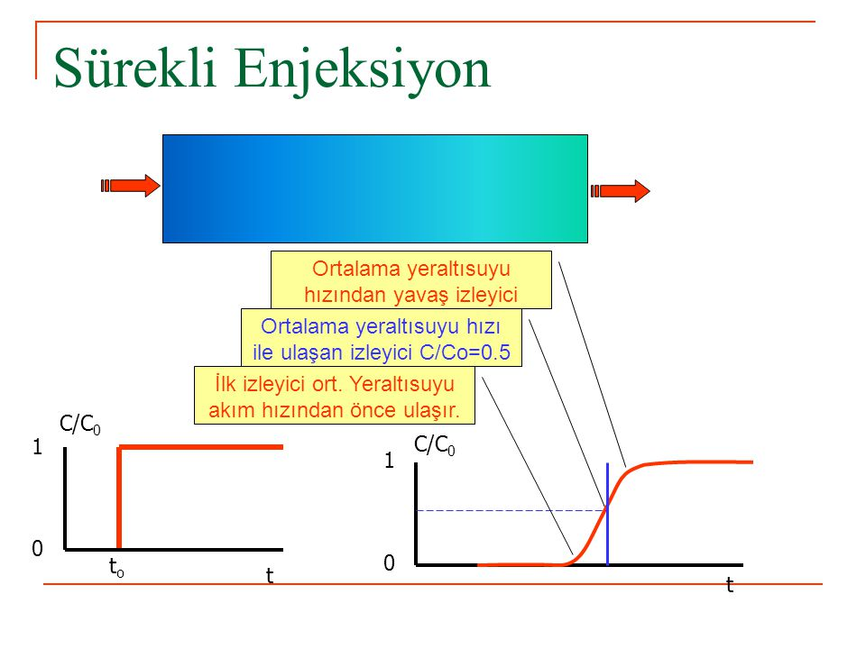 Sürekli Enjeksiyon C/C 0 0 1 t 0 1 t toto İlk izleyici ort. Yeraltısuyu akım hızından önce ulaşır. Ortalama yeraltısuyu hızı ile ulaşan izleyici C/Co=