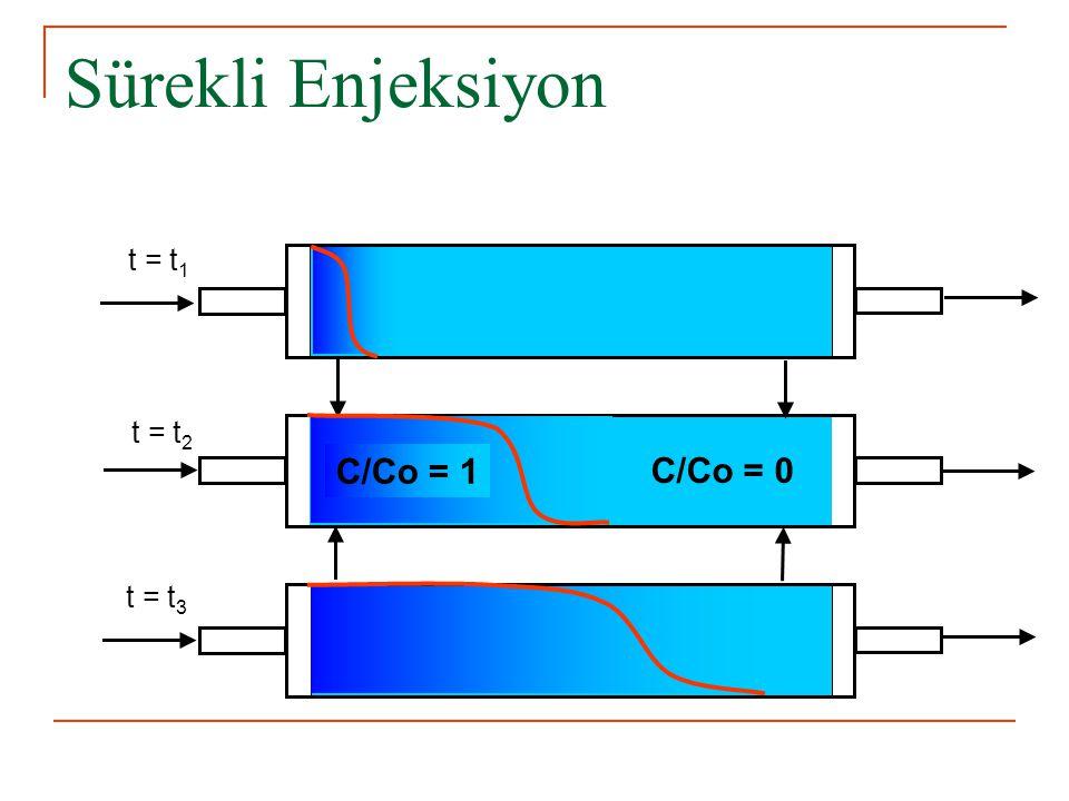 t = t 1 t = t 2 t = t 3 C/Co = 0 C/Co = 1 Sürekli Enjeksiyon