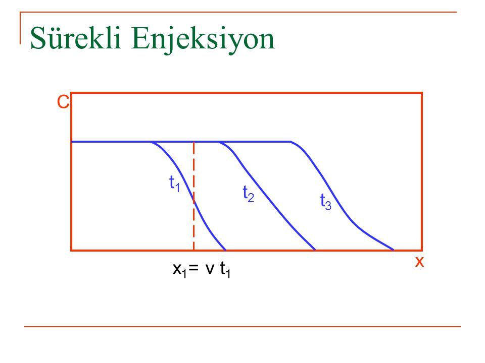 x 1 = v t 1 Sürekli Enjeksiyon t1t1 t2t2 t3t3 C x
