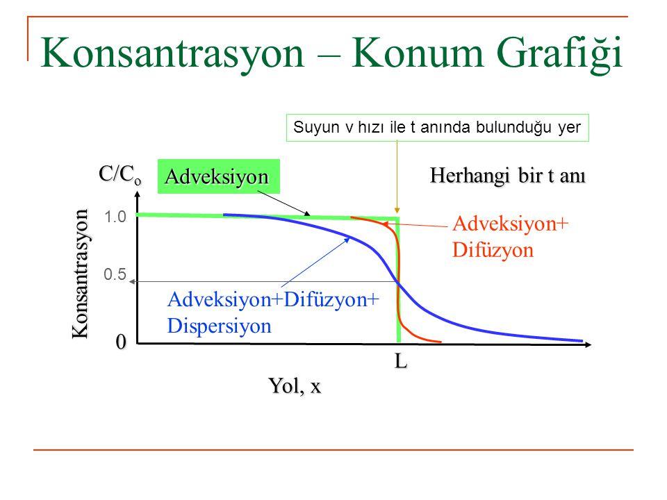 Konsantrasyon – Konum Grafiği C/C o Konsantrasyon Yol, x Herhangi bir t anı Adveksiyon+ Difüzyon Adveksiyon+Difüzyon+ Dispersiyon Adveksiyon L 0 Suyun