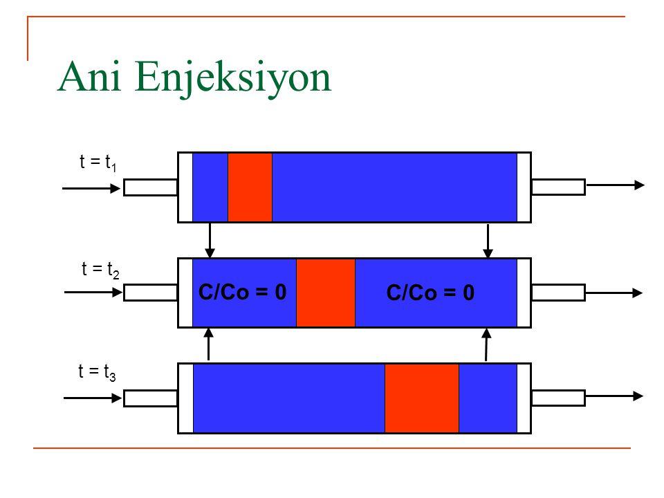 Ani Enjeksiyon t = t 1 t = t 2 t = t 3 C/Co = 0