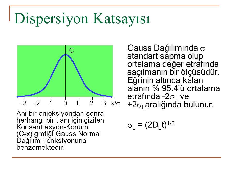Dispersiyon Katsayısı Ani bir enjeksiyondan sonra herhangi bir t anı için çizilen Konsantrasyon-Konum (C-x) grafiği Gauss Normal Dağılım Fonksiyonuna