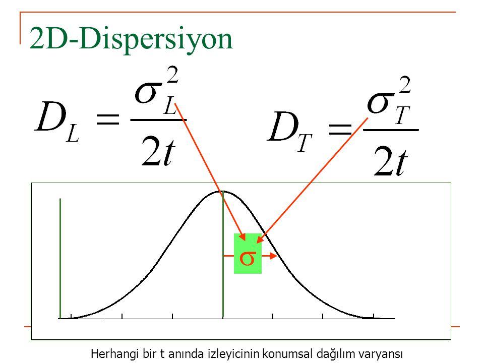  2D-Dispersiyon Herhangi bir t anında izleyicinin konumsal dağılım varyansı x C/C 0