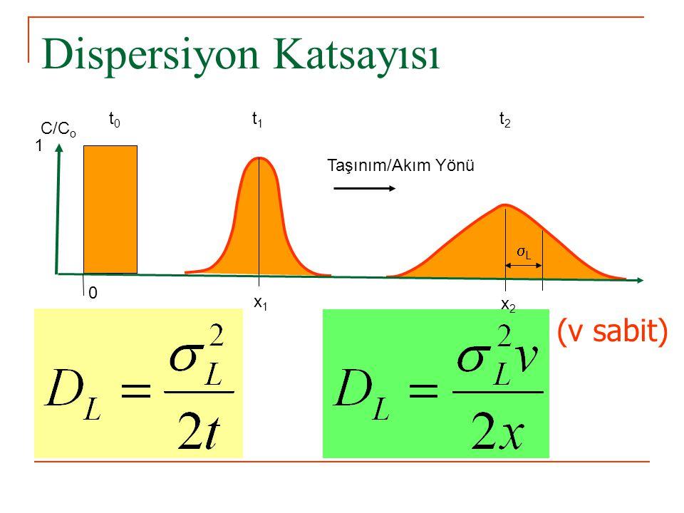 (v sabit) C/C o 1 0 x1x1 x2x2 t1t1 t2t2 t0t0 LL Taşınım/Akım Yönü Dispersiyon Katsayısı