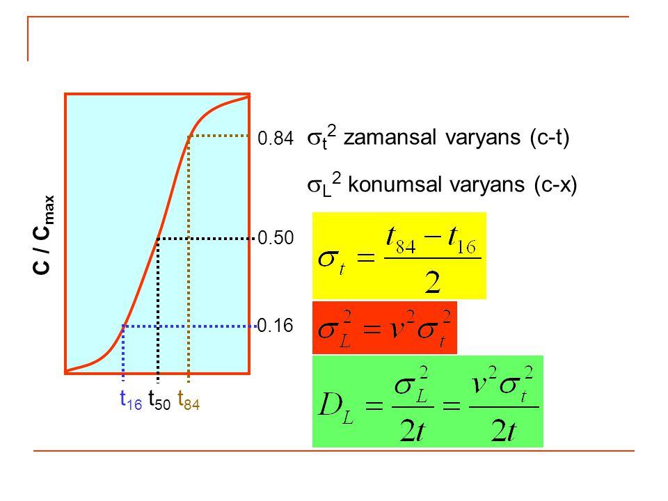  t 2 zamansal varyans (c-t)  L 2 konumsal varyans (c-x) 0.16 0.50 0.84 C / C max t 16 t 50 t 84