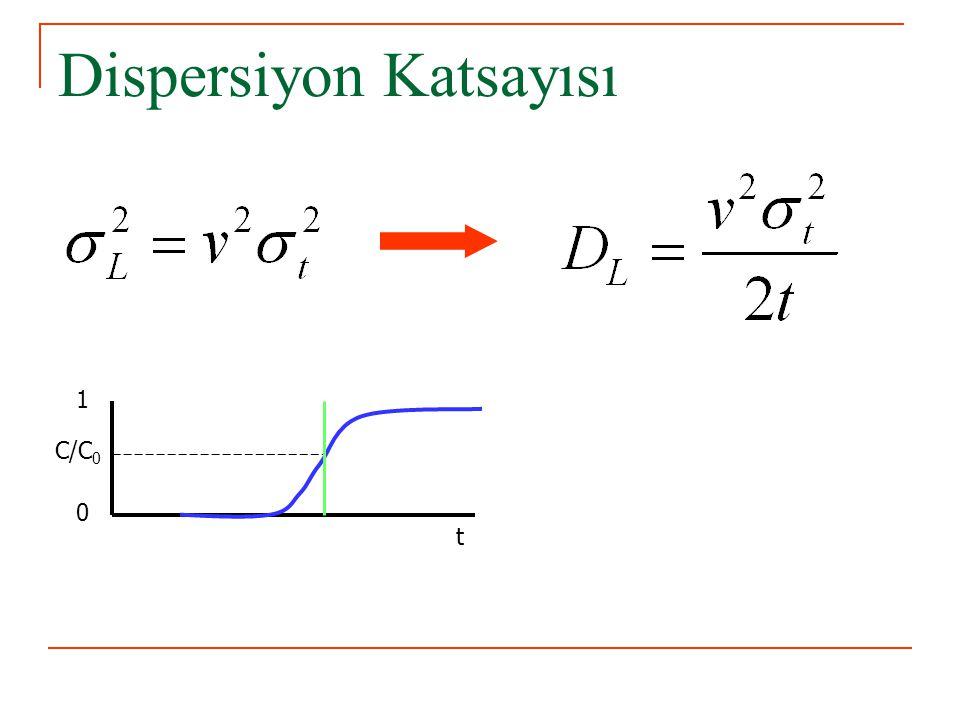 Dispersiyon Katsayısı C/C 0 0 1 t