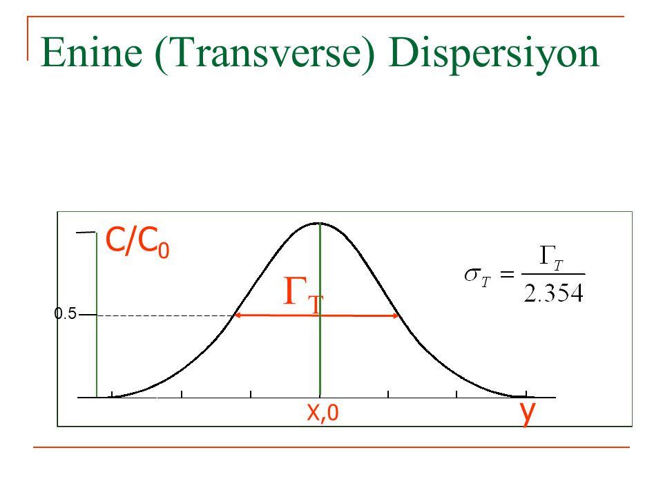 Enine (Transverse) Dispersiyon  y C/C 0 X,0 0.5