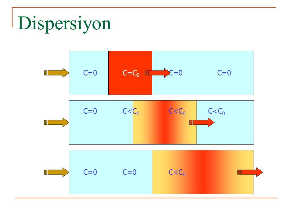 Konsantrasyon – Konum Grafiği C/C o Konsantrasyon Yol, x Herhangi bir t anı Adveksiyon+ Difüzyon Adveksiyon+Difüzyon+ Dispersiyon Adveksiyon L 0 Suyun v hızı ile t anında bulunduğu yer 0.5 1.0