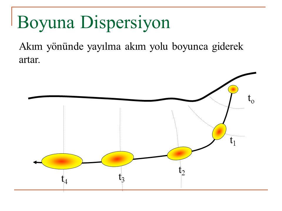 Boyuna Dispersiyon toto Akım yönünde yayılma akım yolu boyunca giderek artar. t1t1 t2t2 t3t3 t4t4