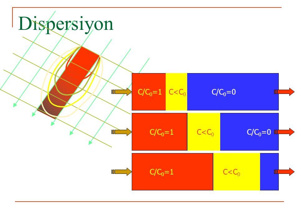 C/C o 1 0 x1x1 x2x2 t1t1 t2t2 t0t0 LL Taşınım/Akım Yönü Advektif-Dispersif Taşınım