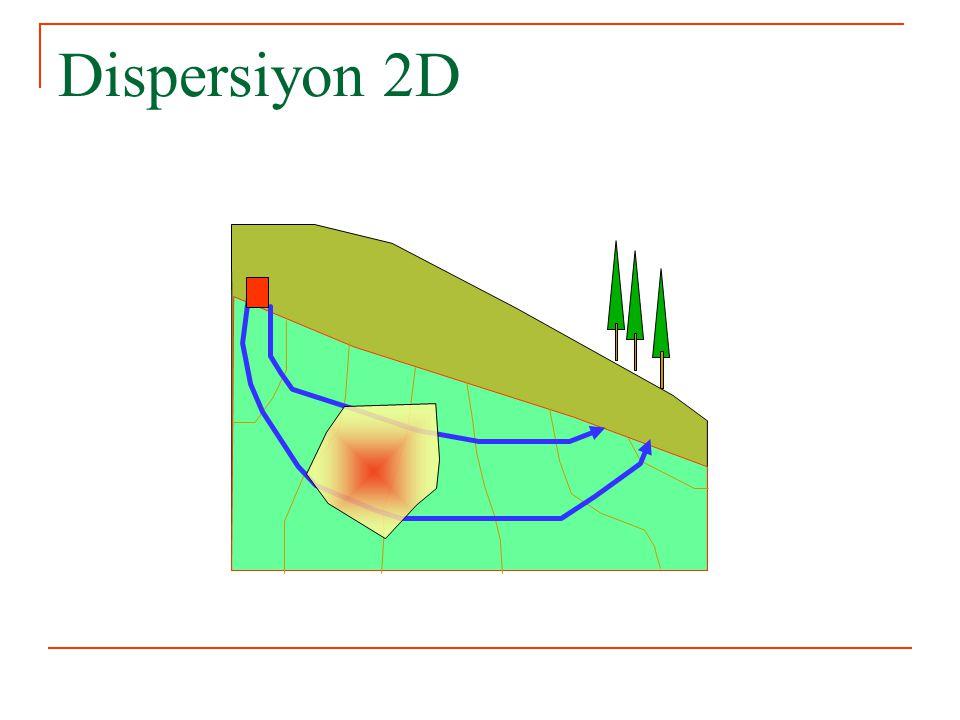 Normal Dağılım Fonksiyonu   f x