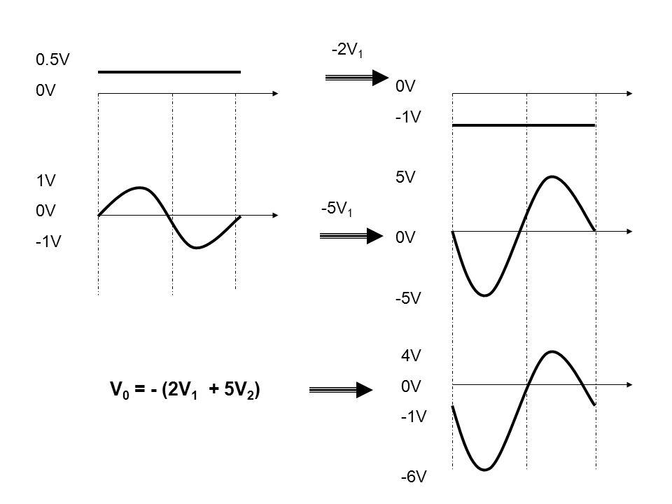 0.5V 0V 1V 0V -1V -2V 1 -5V 1 0V -1V 5V 0V -5V 4V 0V -1V -6V V 0 = - (2V 1 + 5V 2 )