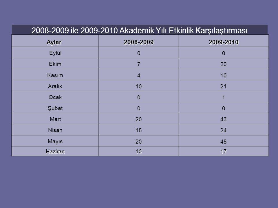 2008-2009 ile 2009-2010 Akademik Yılı Etkinlik Karşılaştırması Aylar Aylar 2008-20092009-2010 Eylül00 Ekim720 Kasım410 Aralık1021 Ocak01 Şubat00 Mart2043 Nisan1524 Mayıs2045 Haziran1017