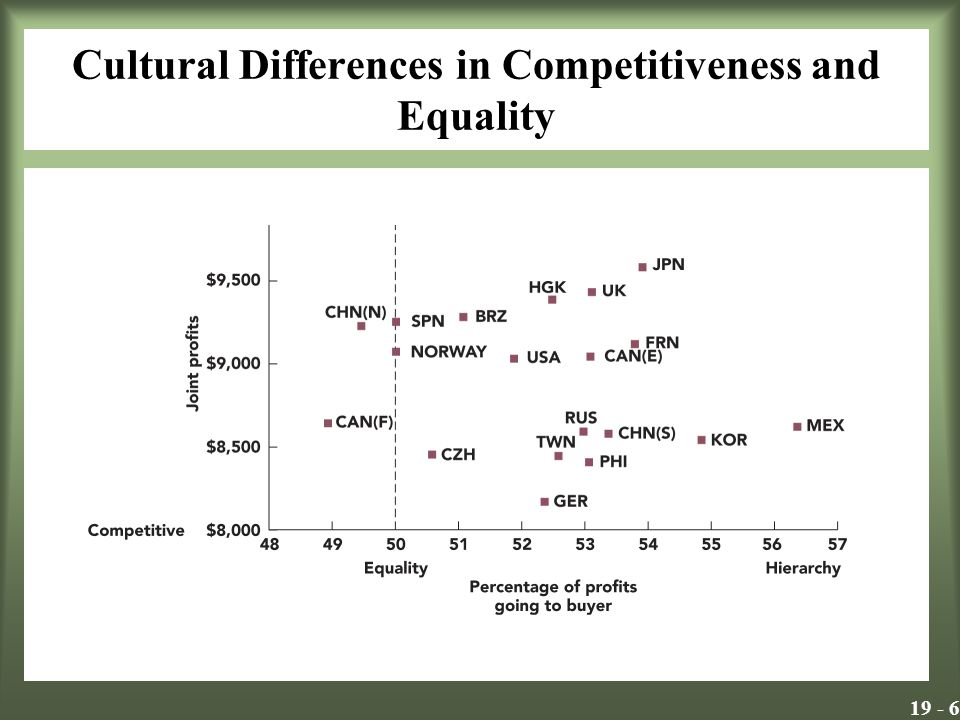 19 - 6 Cultural Differences in Competitiveness and Equality Insert Exhibit 19.3
