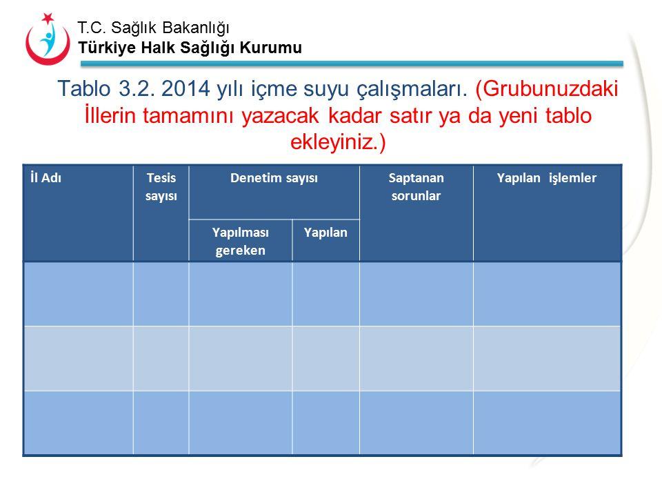 T.C. Sağlık Bakanlığı Türkiye Halk Sağlığı Kurumu Tablo 3.1. 2014 yılı kaynak suyu çalışmaları. (İlçelerin tamamını yazacak kadar satır ya da yeni tab