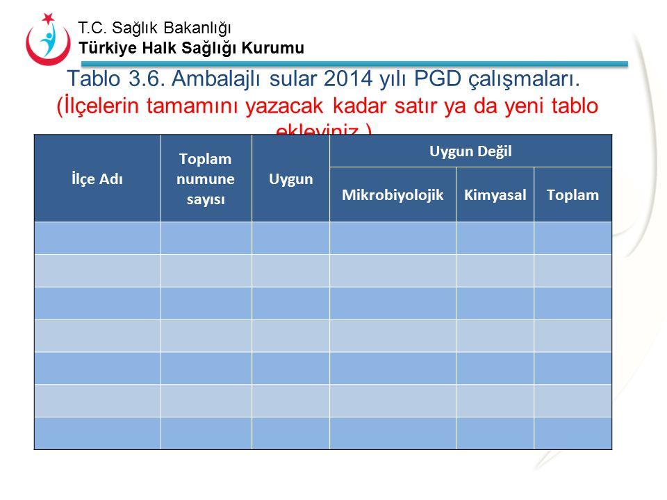 T.C. Sağlık Bakanlığı Türkiye Halk Sağlığı Kurumu Tablo 3.5. 2014 yılı ambalajlı su satış ve nakil aracı çalışmaları. (İlçelerin tamamını yazacak kada