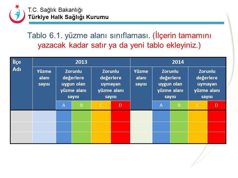 T.C. Sağlık Bakanlığı Türkiye Halk Sağlığı Kurumu 6-YÜZME SUYU İLE İLGİLİ ÇALIŞMALAR